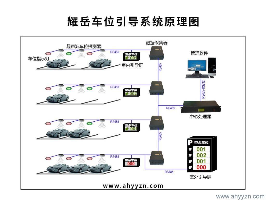合肥停车场车位引导系统厂家.jpg